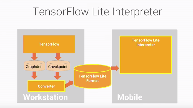 TensorFlow Lite lifecycle