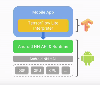 android neural network architecture