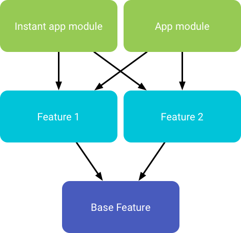 Structure of Instant App