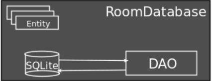 room architecture components