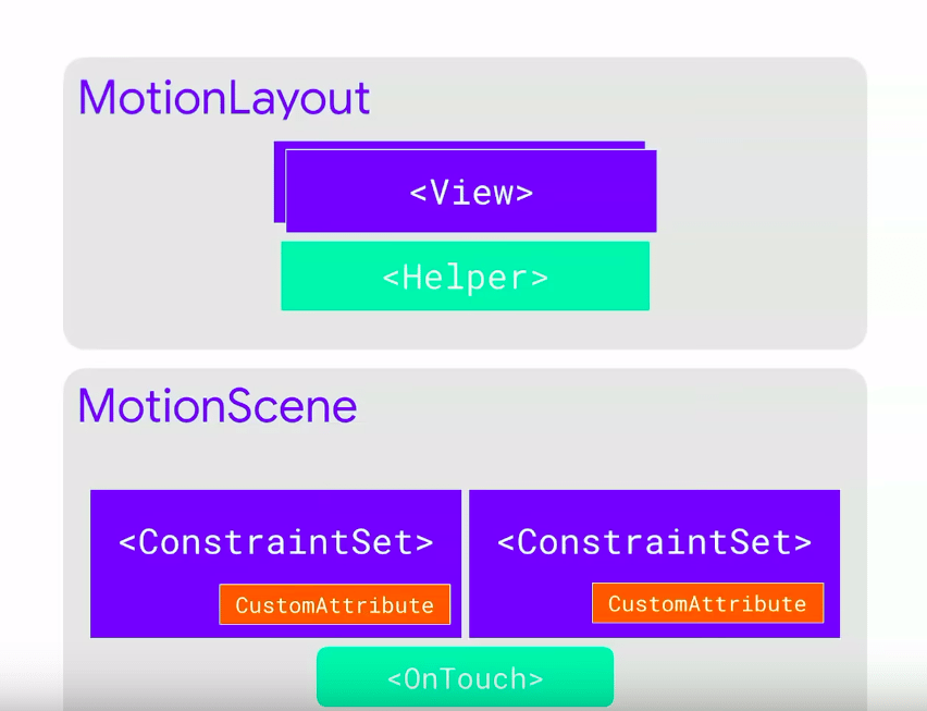 MotionLayout architecture