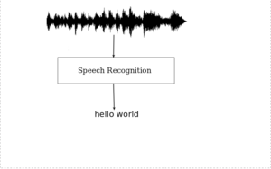 Deep Learning in Speech Recognition