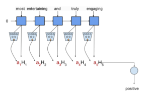 . TensorFlow Text Classification using Attention Mechanism