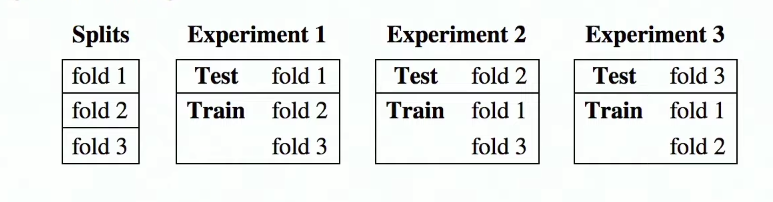 K-fold cross-validation with TensorFlow Keras - knowledge