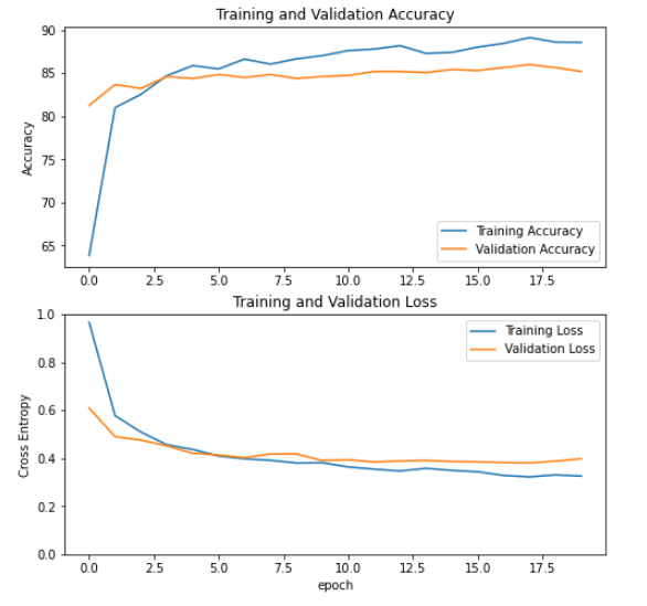 PyTorch Plot Accuracy and Loss